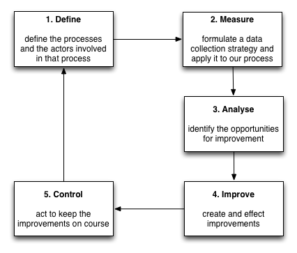 Quality improvement lifecycle - define, measure, analyse, improve, control