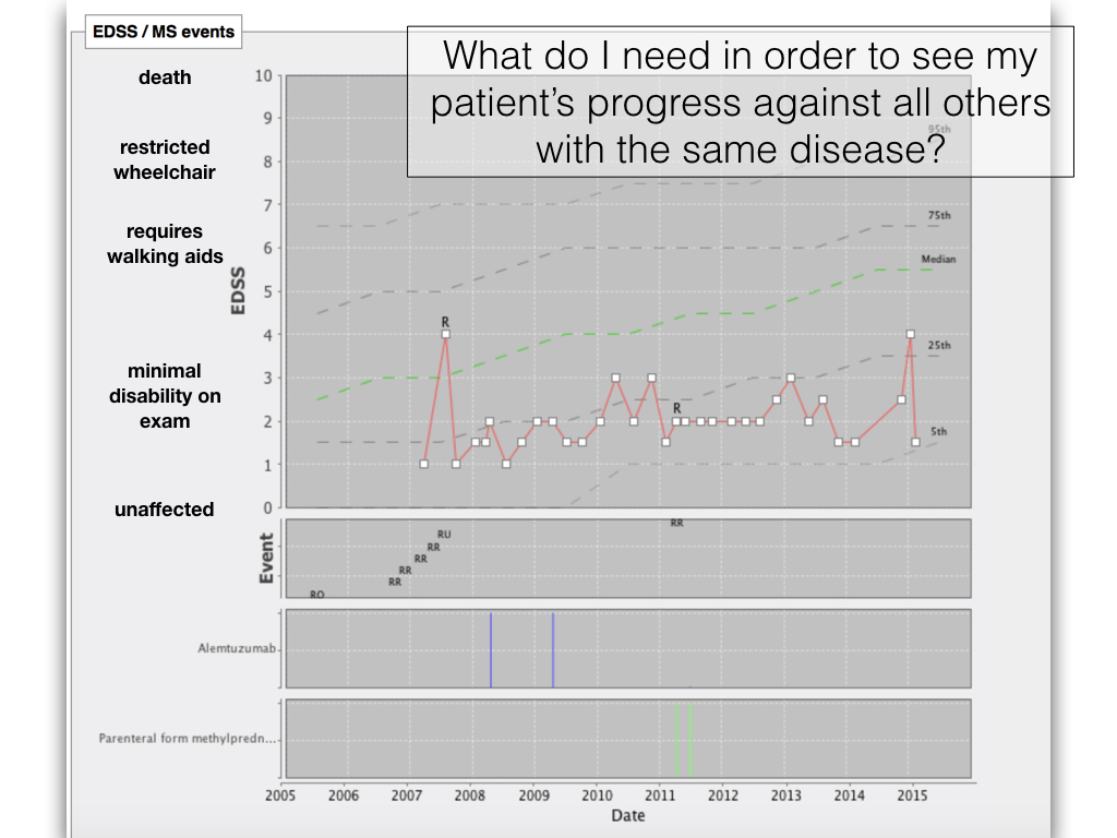 EDSS graph for patient plotted over time compared to peers