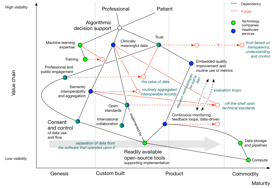 Using algorithms in healthcare